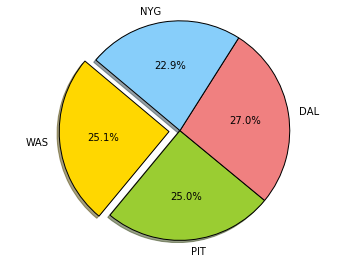Example matplotlib pie chart with labels mode example matplotlib pie chart with labels ccuart Image collections